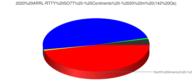 2020 ARRL-RTTY SO7T - Continents - 20 m (142 Qs)